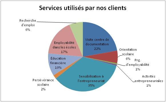 Services utilisés par nos clients